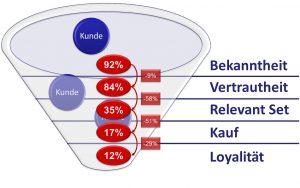 Brand Funnel mit beispielhaften Zahlen