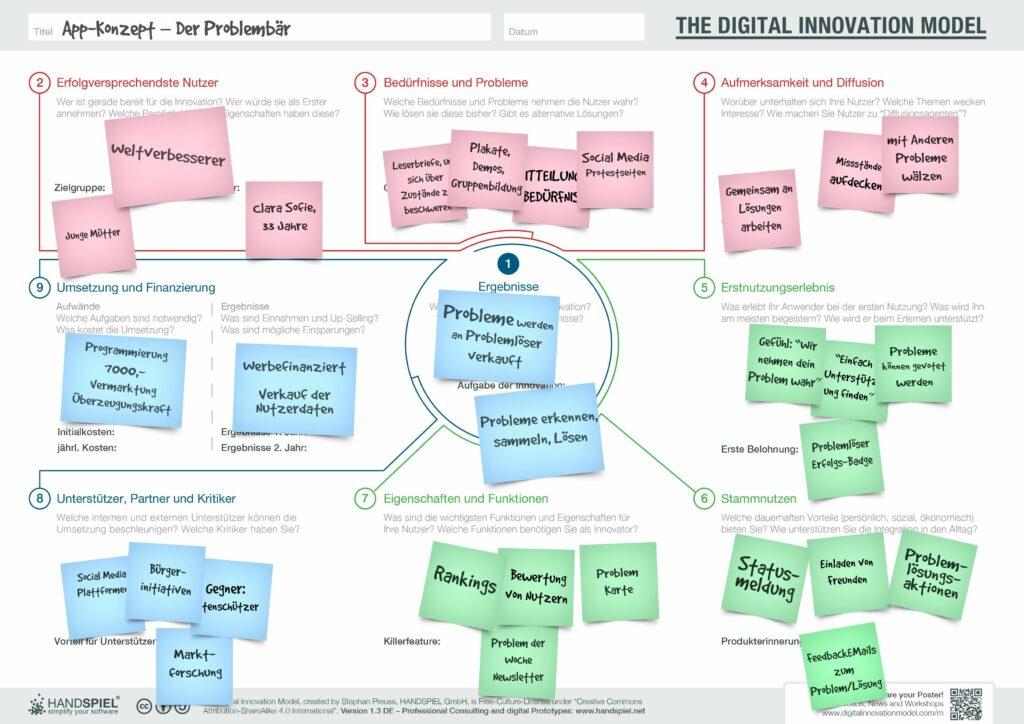 Digital Innovation Model auf einer Seite