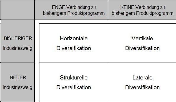 matrix mit mglichkeiten der diversifikation - Produktdiversifikation Beispiel