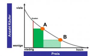 Chart zu Dynamisches Pricing