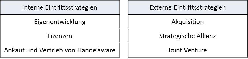 Tabelle mit Markteintrittsstrategien