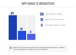 Infografik von Google Think Insights zur Appnutzung