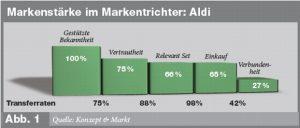 Markentrichter Aldi in der Wettbewerbsanalyse