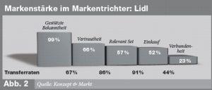 Brand Funnel Lidl in der Wettbewerbsanalyse