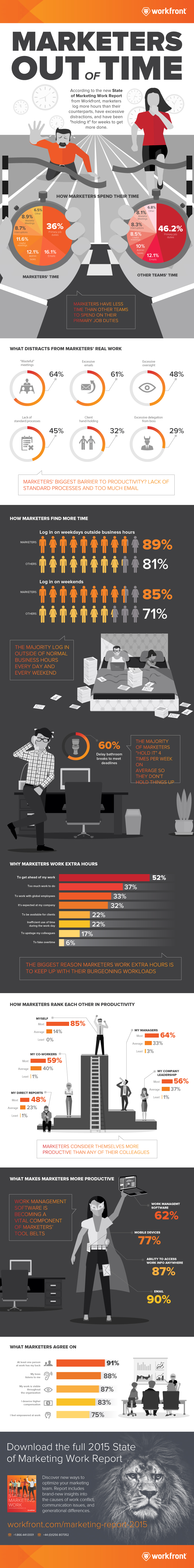 Infografik: The State of Marketing Work Management 2015 - Was machen Marketer den ganzen Tag