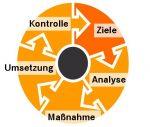 Kreislauf Ziele - Analyse - Maßnahmen - Umsetzung - Kontrolle