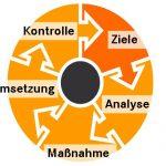5 Schritte zu einem effektiven Marketingprozess