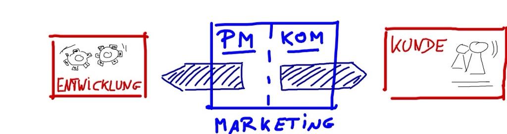 Marketing im Spannungsfeld zwischen Entwicklung und Vertrieb