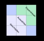 Abbildung der 9-Feld-Matrix