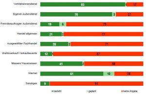 Chart aus Planungsumfrage 2014 der absatzwirtschaft zu Bedeutung von Vertriebswegen und -instrumenten in Vertrieb und Marketing