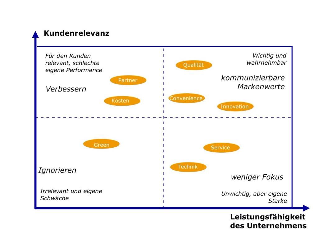 Markenwerte im Portfolio mit den Achsen Kundenrelevanz und eigene Leistungsfähigkeit
