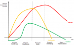 Abbildung Lebenszyklusmodell