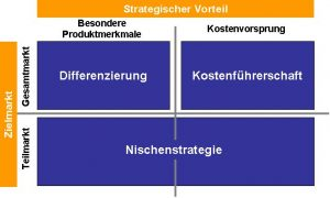 Die Wettbewerbsstrategien nach Porter