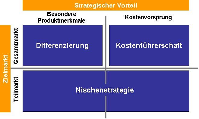 Wettbewerbsstrategie nach Porter in 400 Worten | Strategie | Marktding